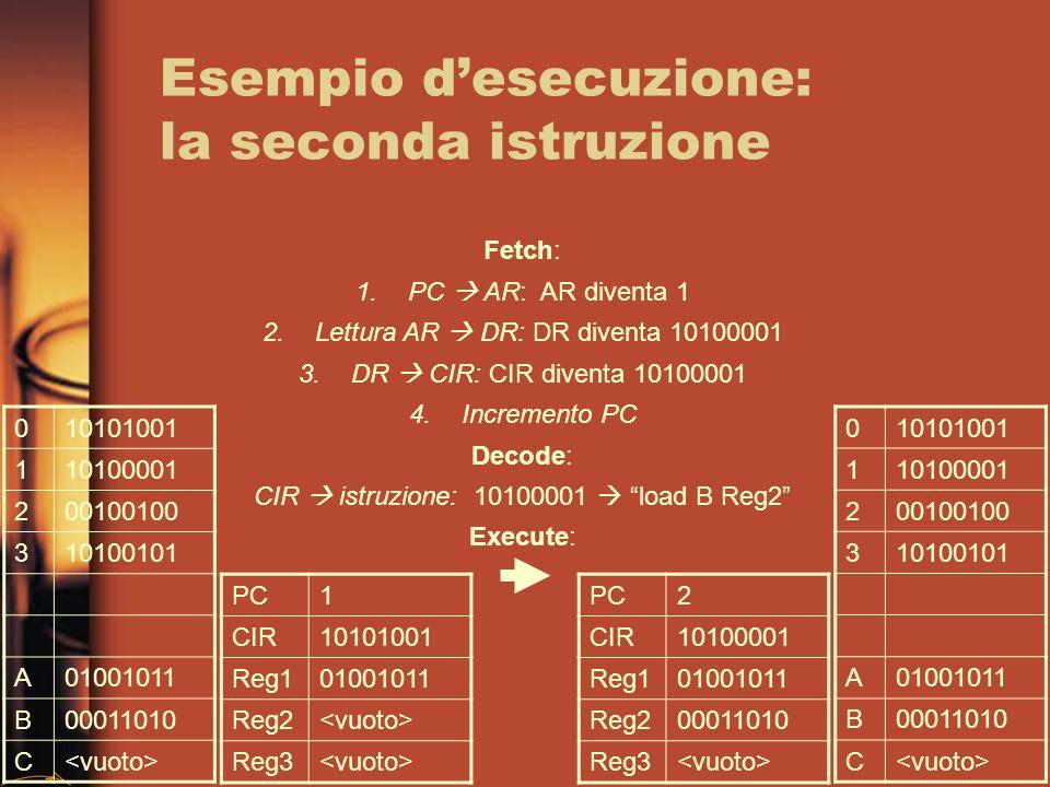 Esempio desecuzione: la seconda istruzione 010101001 110100001 200100100 310100101 A01001011 B00011010 C PC1 CIR10101001 Reg101001011 Reg2 Reg3 Fetch: 1.PC AR: AR diventa 1 2.Lettura AR DR: DR diventa 10100001 3.DR CIR: CIR diventa 10100001 4.Incremento PC Decode: CIR istruzione: 10100001 load B Reg2 Execute: 010101001 110100001 200100100 310100101 A01001011 B00011010 C PC2 CIR10100001 Reg101001011 Reg200011010 Reg3