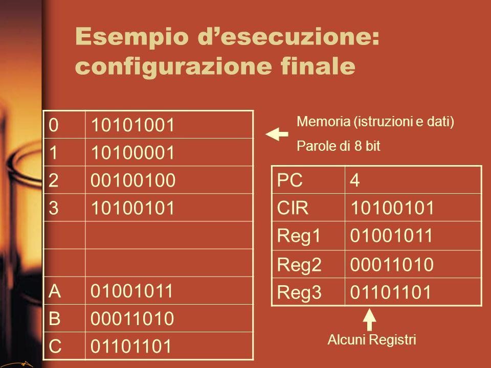Esempio desecuzione: configurazione finale 010101001 110100001 200100100 310100101 A01001011 B00011010 C01101101 PC4 CIR10100101 Reg101001011 Reg200011010 Reg301101101 Memoria (istruzioni e dati) Parole di 8 bit Alcuni Registri