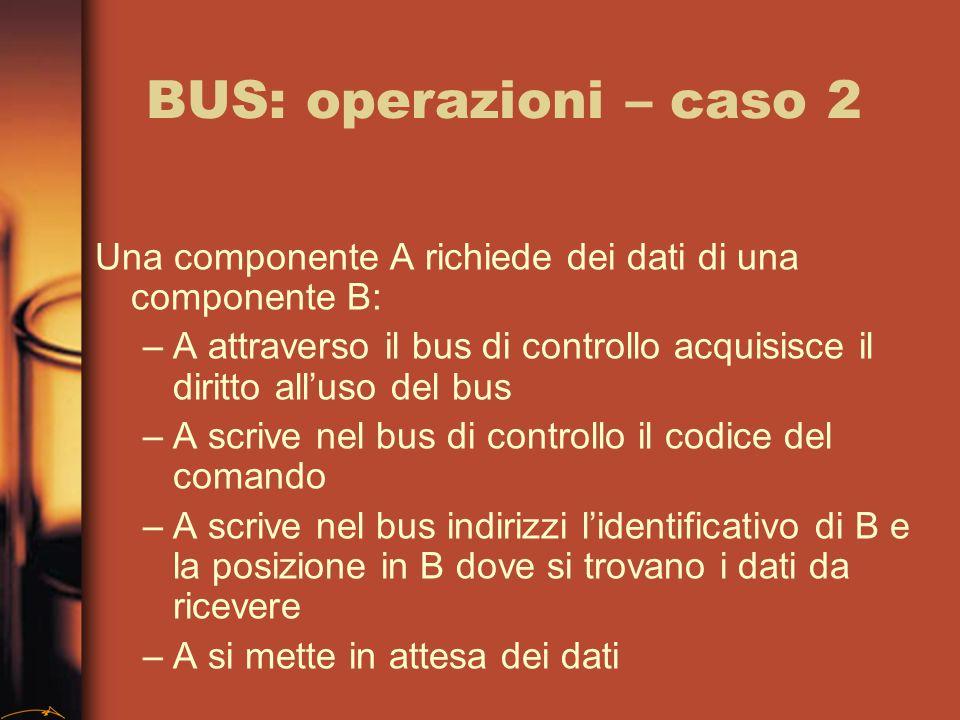 BUS: operazioni – caso 2 Una componente A richiede dei dati di una componente B: –A attraverso il bus di controllo acquisisce il diritto alluso del bus –A scrive nel bus di controllo il codice del comando –A scrive nel bus indirizzi lidentificativo di B e la posizione in B dove si trovano i dati da ricevere –A si mette in attesa dei dati