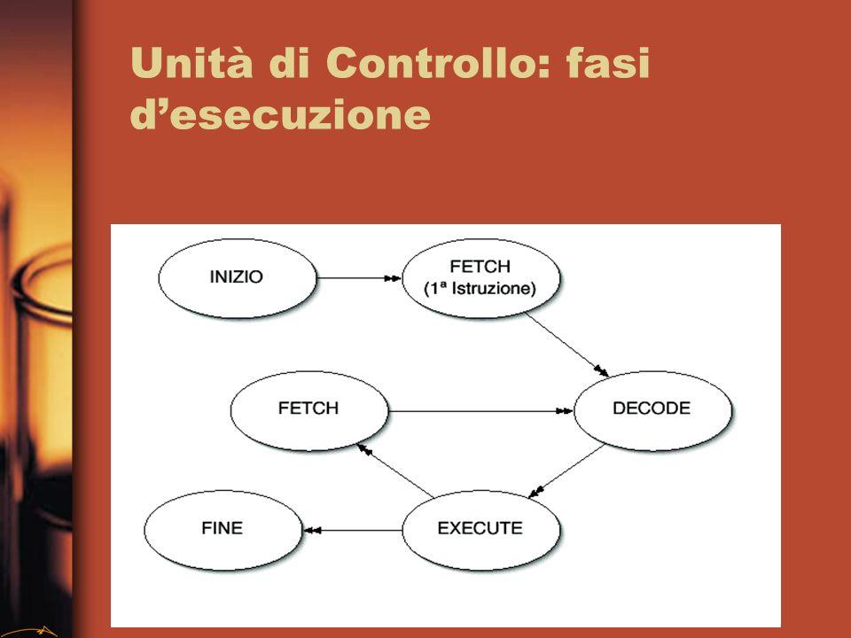 Unità di Controllo: fasi desecuzione