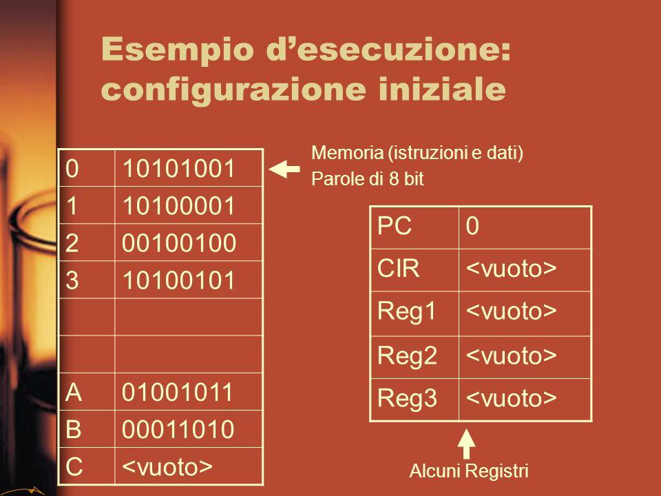 Esempio desecuzione: configurazione iniziale 010101001 110100001 200100100 310100101 A01001011 B00011010 C PC0 CIR Reg1 Reg2 Reg3 Memoria (istruzioni e dati) Parole di 8 bit Alcuni Registri