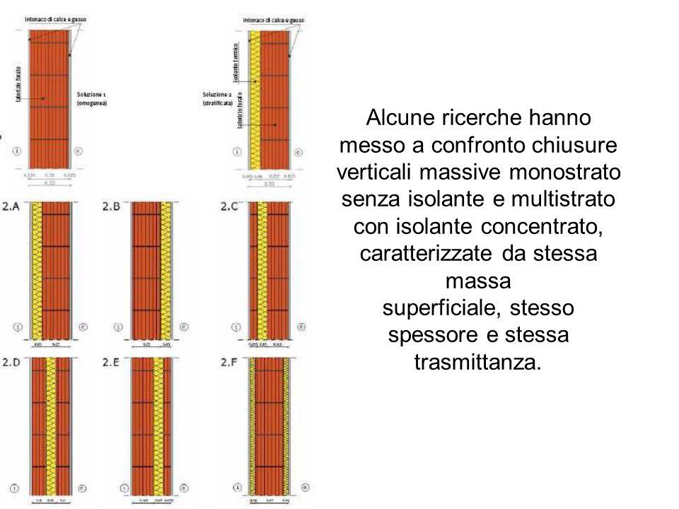Alcune ricerche hanno messo a confronto chiusure verticali massive monostrato senza isolante e multistrato con isolante concentrato, caratterizzate da