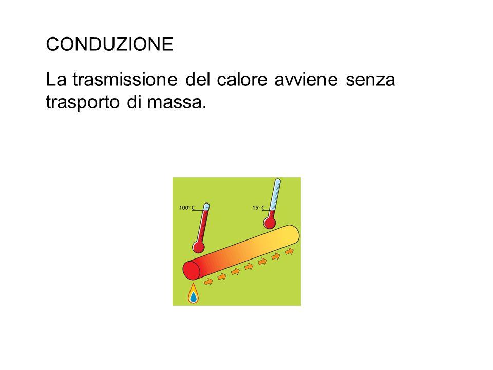 CONDUZIONE La trasmissione del calore avviene senza trasporto di massa.
