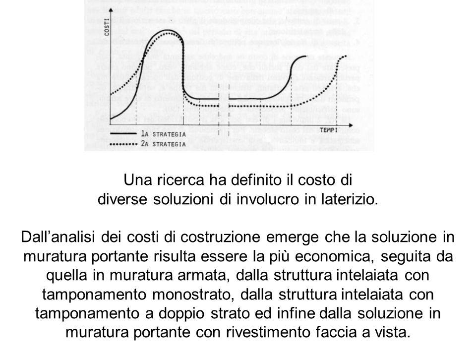 Una ricerca ha definito il costo di diverse soluzioni di involucro in laterizio. Dallanalisi dei costi di costruzione emerge che la soluzione in murat