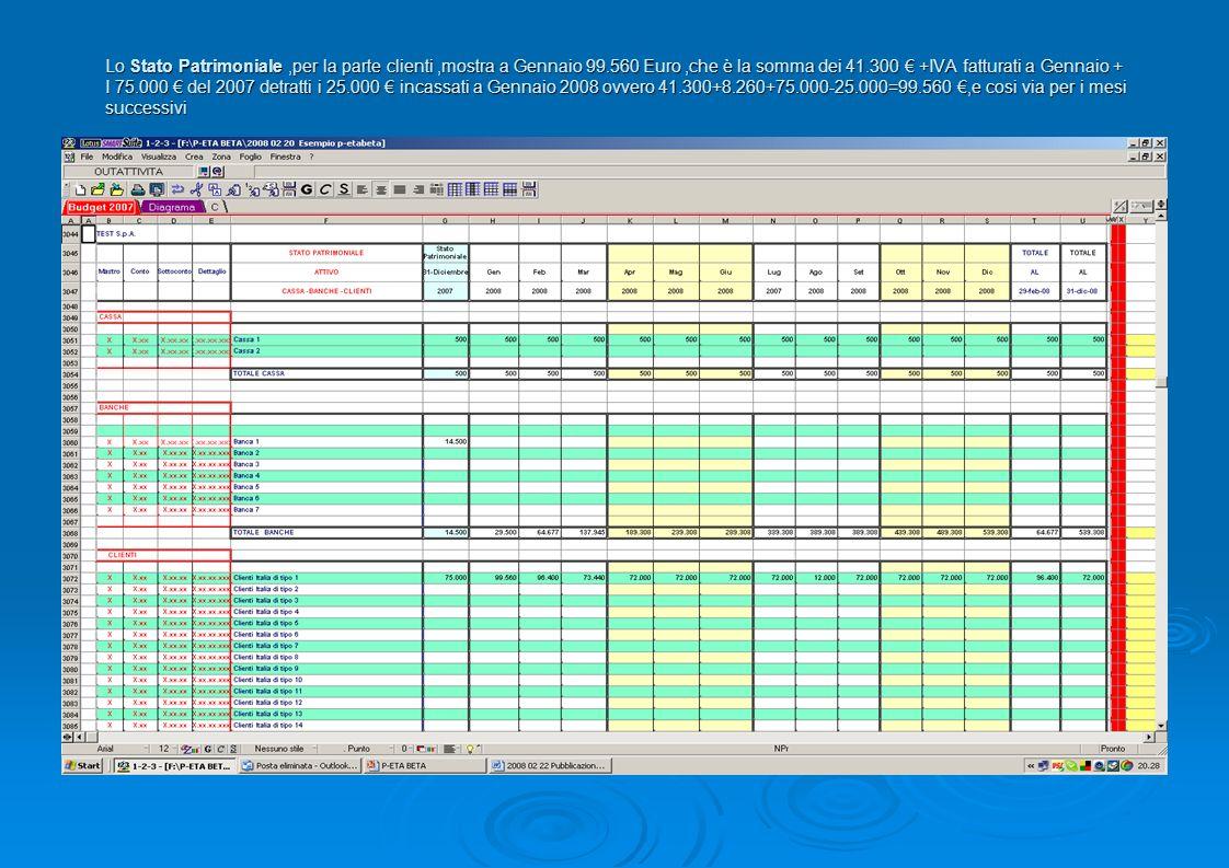 Lo Stato Patrimoniale,per la parte clienti,mostra a Gennaio 99.560 Euro,che è la somma dei 41.300 +IVA fatturati a Gennaio + I 75.000 del 2007 detratt