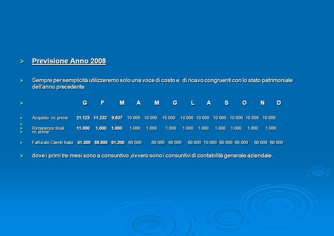 Previsione Anno 2008 Previsione Anno 2008 Sempre per semplicità utilizzeremo solo una voce di costo e di ricavo congruenti con lo stato patrimoniale d