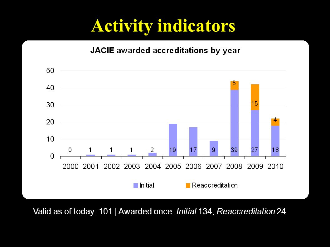 Valid as of today: 101   Awarded once: Initial 134; Reaccreditation 24 Activity indicators