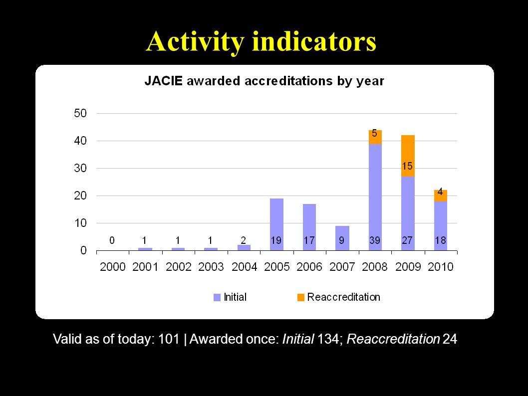 JACIE & Regulators