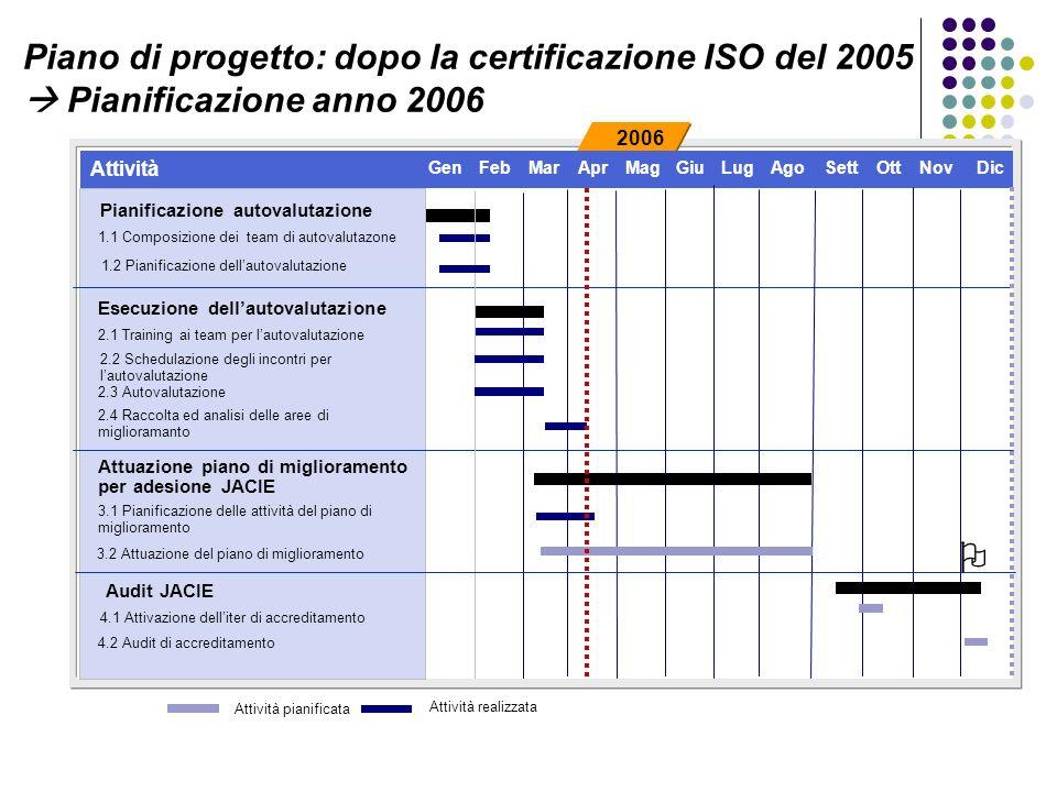 2006 Piano di progetto: dopo la certificazione ISO del 2005 Pianificazione anno 2006 Attività GenFebMarAprMagGiu LugAgoSettOttNovDic Esecuzione dellautovalutazione Pianificazione autovalutazione Attuazione piano di miglioramento per adesione JACIE Audit JACIE 1.1 Composizione dei team di autovalutazone 1.2 Pianificazione dellautovalutazione 2.1 Training ai team per lautovalutazione 2.2 Schedulazione degli incontri per lautovalutazione 2.3 Autovalutazione 2.4 Raccolta ed analisi delle aree di miglioramanto 3.1 Pianificazione delle attività del piano di miglioramento 3.2 Attuazione del piano di miglioramento 4.1 Attivazione delliter di accreditamento 4.2 Audit di accreditamento Attività pianificata Attività realizzata