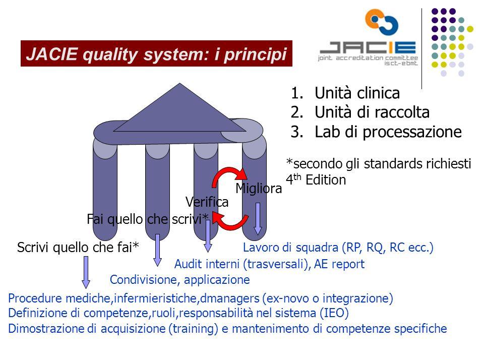 JACIE quality system: i principi Scrivi quello che fai* Fai quello che scrivi* Verifica Migliora Procedure mediche,infermieristiche,dmanagers (ex-novo o integrazione) Definizione di competenze,ruoli,responsabilità nel sistema (IEO) Dimostrazione di acquisizione (training) e mantenimento di competenze specifiche Condivisione, applicazione Audit interni (trasversali), AE report Lavoro di squadra (RP, RQ, RC ecc.) 1.Unità clinica 2.Unità di raccolta 3.Lab di processazione *secondo gli standards richiesti 4 th Edition