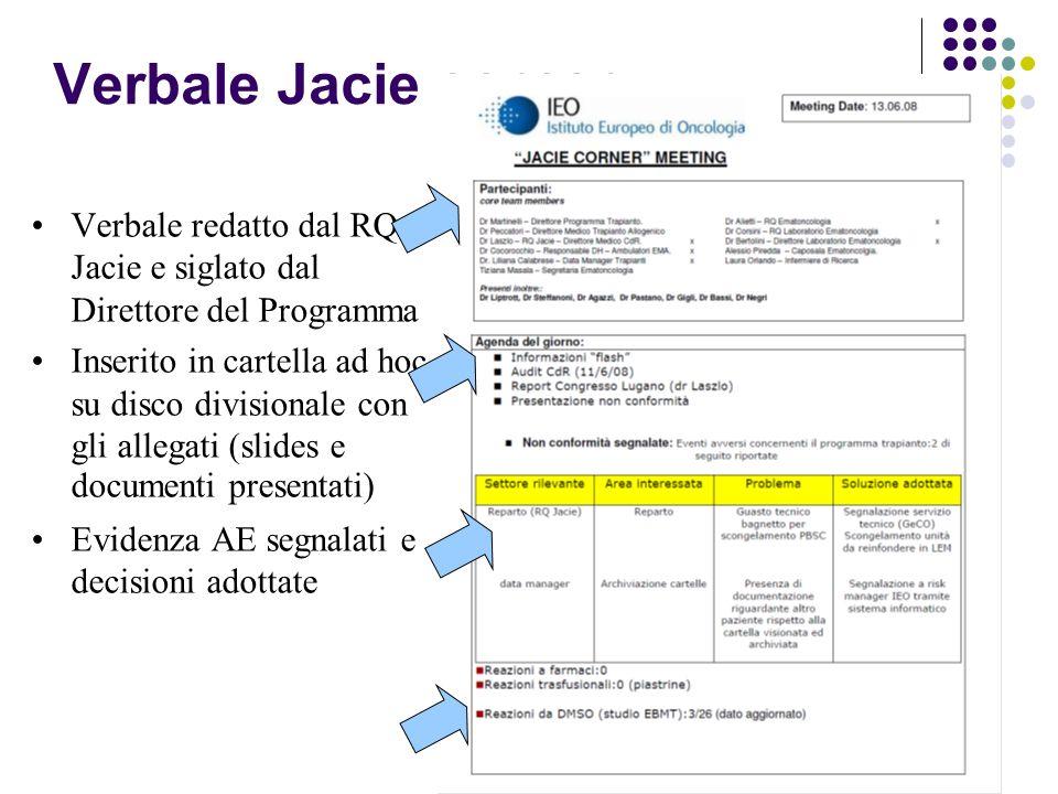 Verbale Jacie corner Verbale redatto dal RQ Jacie e siglato dal Direttore del Programma Inserito in cartella ad hoc su disco divisionale con gli allegati (slides e documenti presentati) Evidenza AE segnalati e decisioni adottate