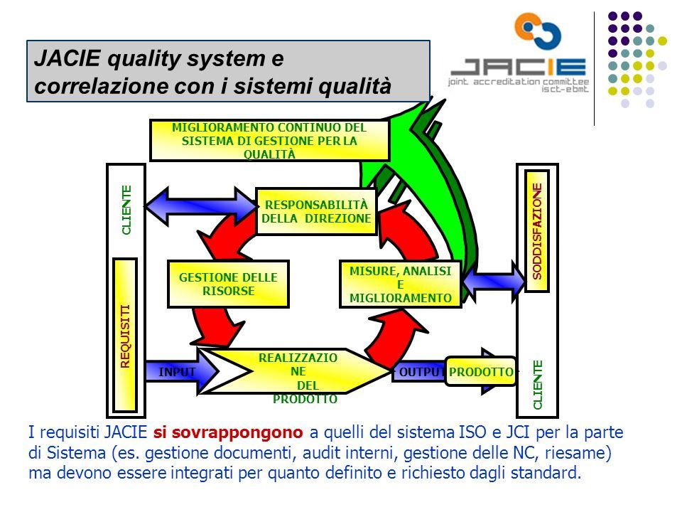 JACIE e IEO: problemi di interfaccia con i sistemi di qualità esistenti Esistenza di procedure generali (JC) e specifiche (ISO9001) che soddisfano solo in parte gli standards JACIE Necessità di emettere procedure JACIE (medico, infermieristiche, dmanager) specifiche che si inseriscano nel sistema qualità IEO Alla base di ogni processo di qualità, JACIE compreso, deve essere sempre il rispetto di norme e leggi nazionali e UE JACIE accreditation & IEO: le tematiche di attenzione di carattere sistemico