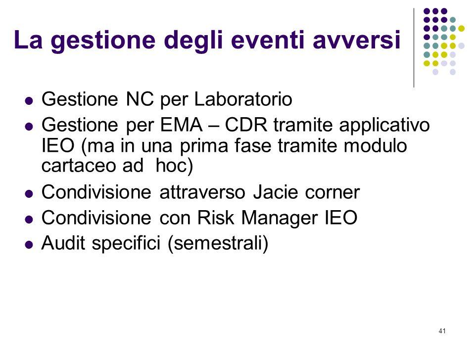 41 La gestione degli eventi avversi Gestione NC per Laboratorio Gestione per EMA – CDR tramite applicativo IEO (ma in una prima fase tramite modulo cartaceo ad hoc) Condivisione attraverso Jacie corner Condivisione con Risk Manager IEO Audit specifici (semestrali)