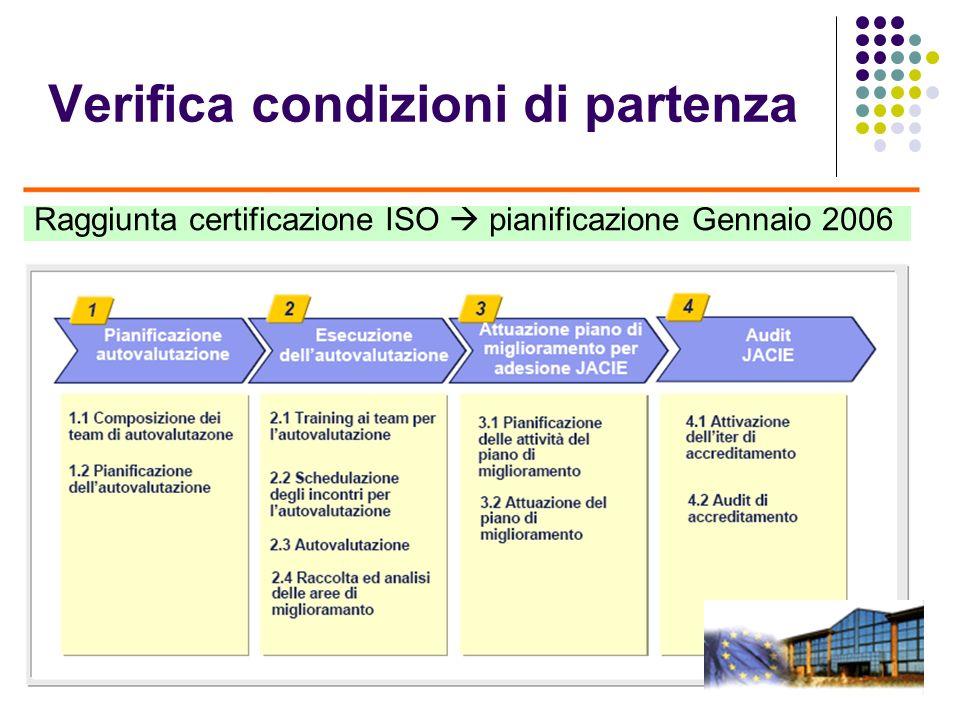 Verifica condizioni di partenza Raggiunta certificazione ISO pianificazione Gennaio 2006