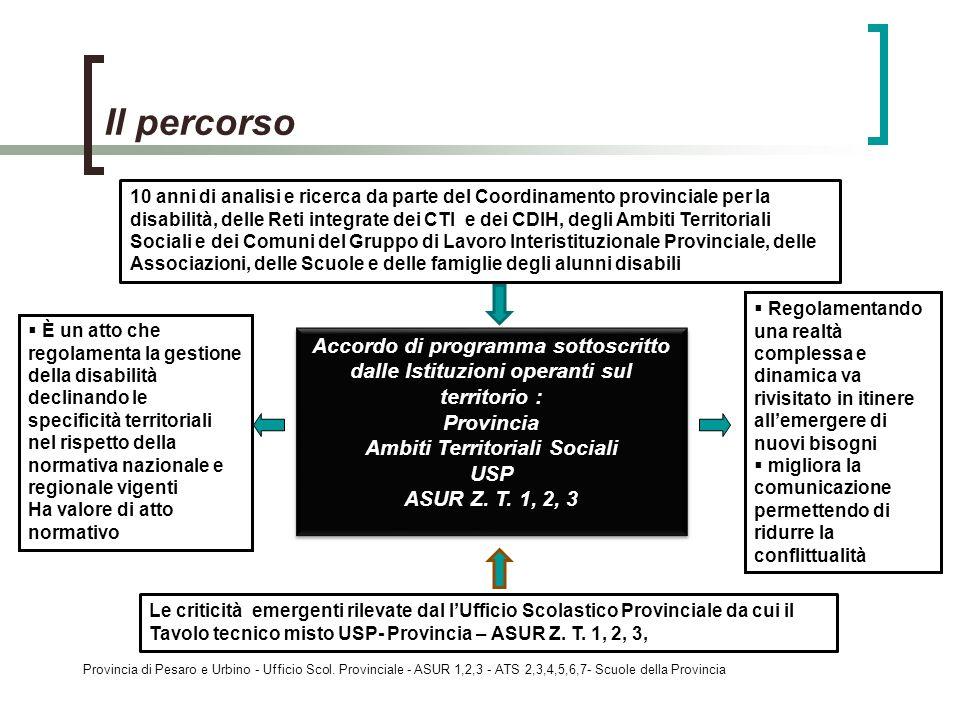 Provincia di Pesaro e Urbino - Ufficio Scol. Provinciale - ASUR 1,2,3 - ATS 2,3,4,5,6,7- Scuole della Provincia Il percorso 10 anni di analisi e ricer