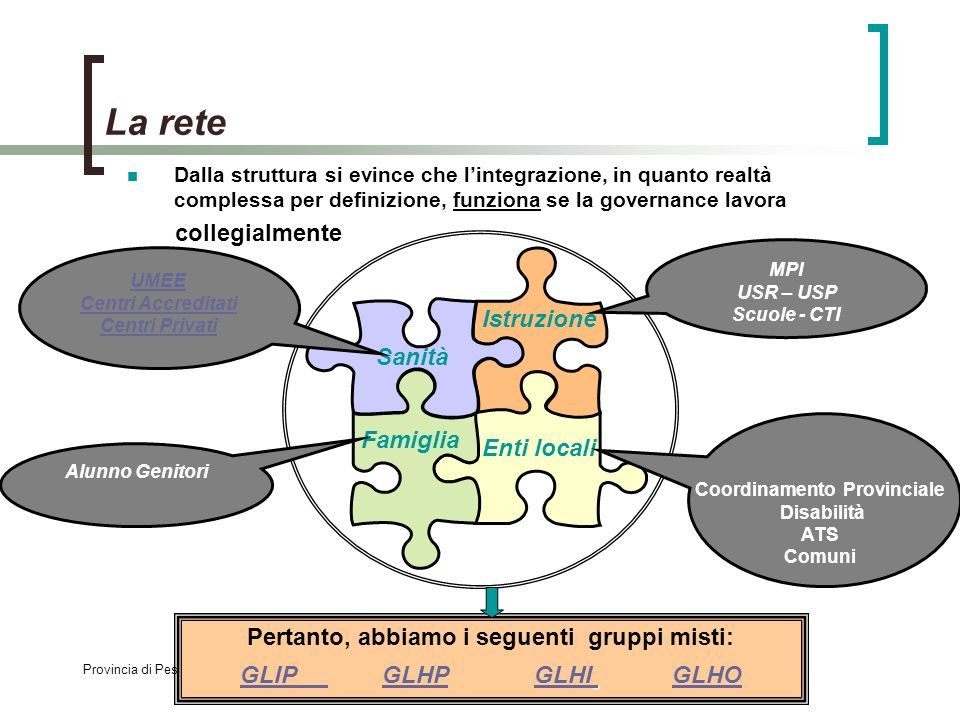 Provincia di Pesaro e Urbino - Ufficio Scol. Provinciale - ASUR 1,2,3 - ATS 2,3,4,5,6,7- Scuole della Provincia Dalla struttura si evince che lintegra