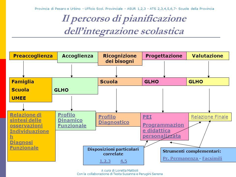 Provincia di Pesaro e Urbino - Ufficio Scol. Provinciale - ASUR 1,2,3 - ATS 2,3,4,5,6,7- Scuole della Provincia Il percorso di pianificazione dellinte