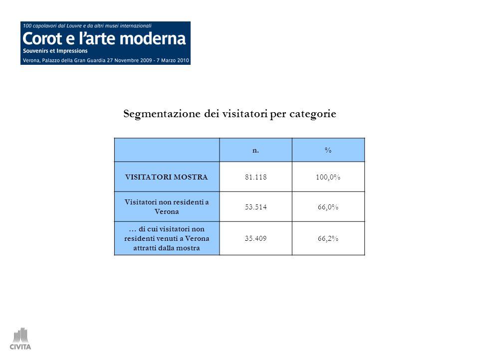 n.% VISITATORI MOSTRA81.118100,0% Visitatori non residenti a Verona 53.51466,0% … di cui visitatori non residenti venuti a Verona attratti dalla mostra 35.40966,2% Segmentazione dei visitatori per categorie