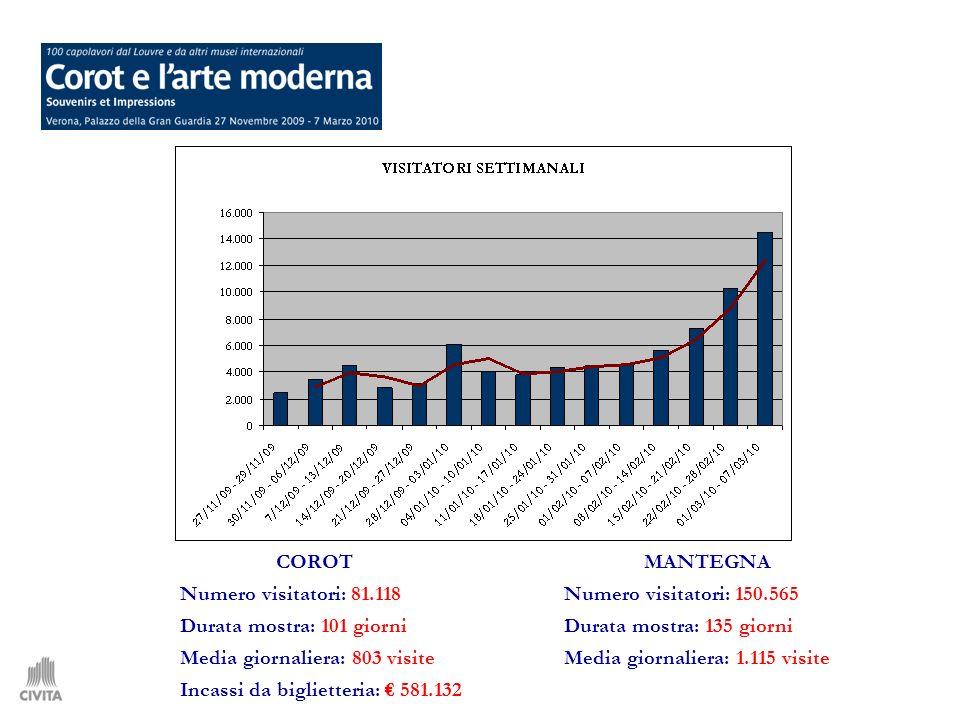GruppiScuoleIndividuali Corot12.8507.63360.635 Mantegna37.73619.38593.444