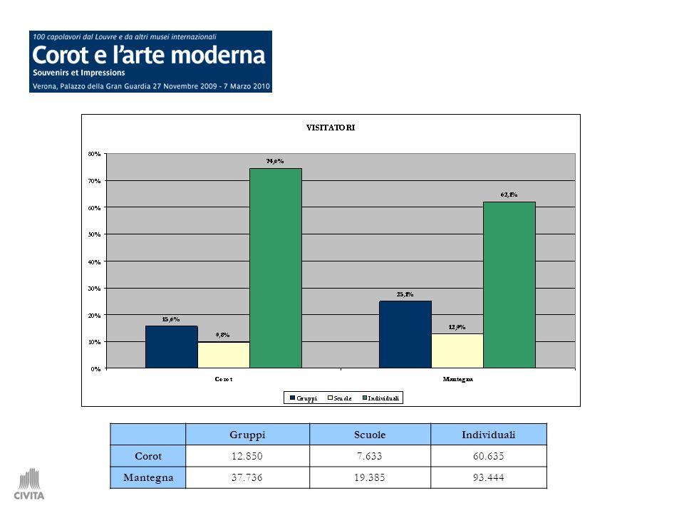 53.514 (visitatori non residenti 66% sul totale ingressi) Spesa servizi extra-culturali 2.939.490 (media 54,9) Spesa servizi in mostra 207.600 (media 3,9) Spesa alberghi 2.245.615 (media 42,0) Spesa biglietteria 383.419 (media 7,1) Spesa extra-culturale totale 5.185.105 (media 96,9) Spesa culturale totale 591.019 (media 11,0) Spesa totale 5.776.124 Spesa media pro-capite (non residenti) 107,9 Spesa media pro-capite (visitatori totali) 71,2 Stima della spesa totale e pro-capite sostenuta dal pubblico della mostra