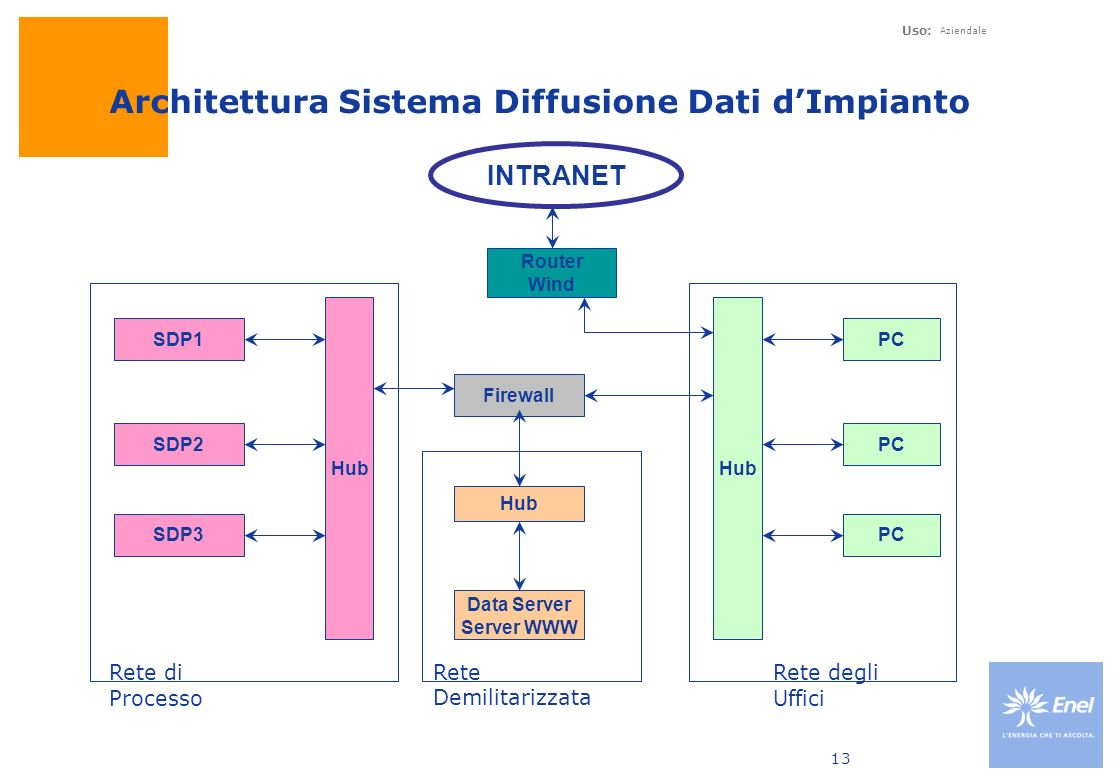 Uso: Aziendale 13 INTRANET Router Wind Firewall Hub Data Server Server WWW Hub SDP1 SDP2 SDP3 Hub PC Rete di Processo Rete Demilitarizzata Rete degli