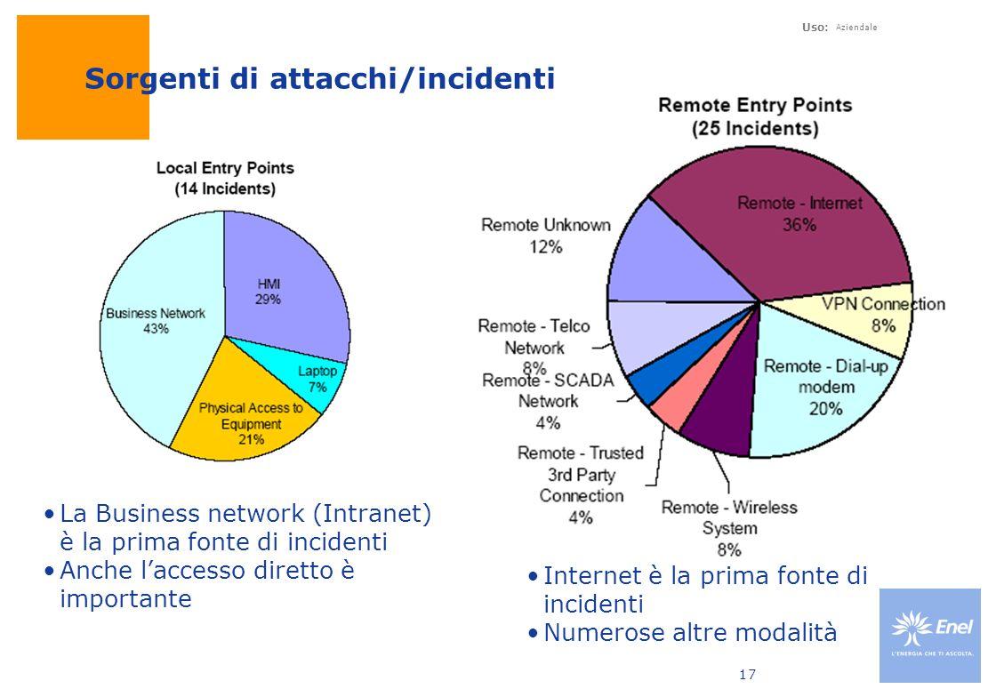 Uso: Aziendale 17 Sorgenti di attacchi/incidenti La Business network (Intranet) è la prima fonte di incidenti Anche laccesso diretto è importante Inte