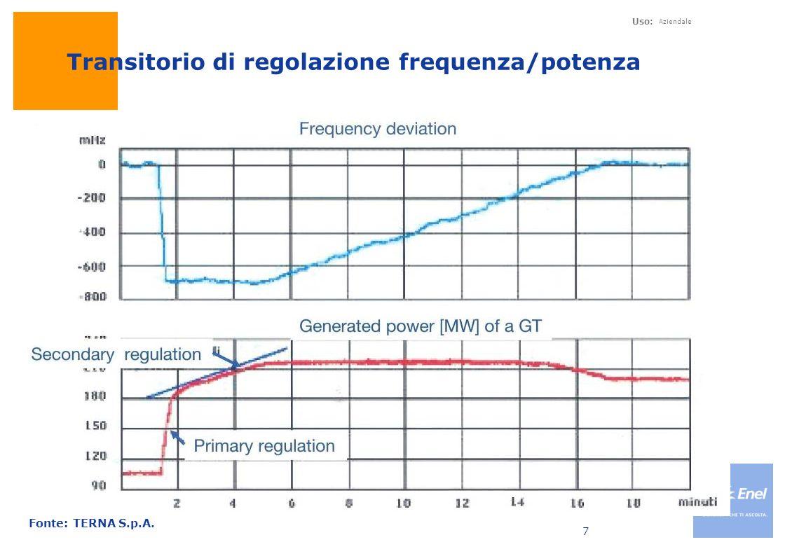 Uso: Aziendale 7 Transitorio di regolazione frequenza/potenza Fonte: TERNA S.p.A.