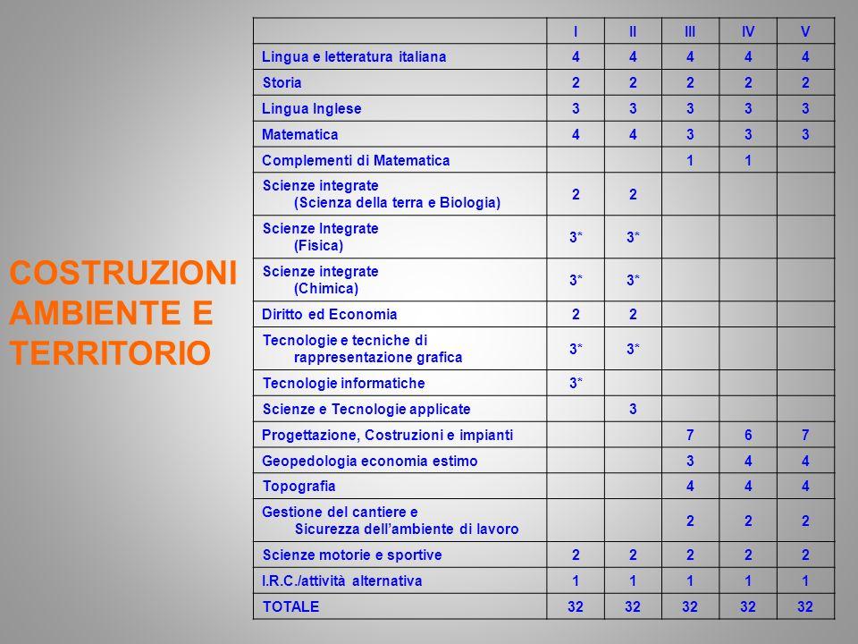 IIIIIIIVV Lingua e letteratura italiana44444 Storia22222 Lingua Inglese33333 Matematica44333 Complementi di Matematica11 Scienze integrate (Scienza de