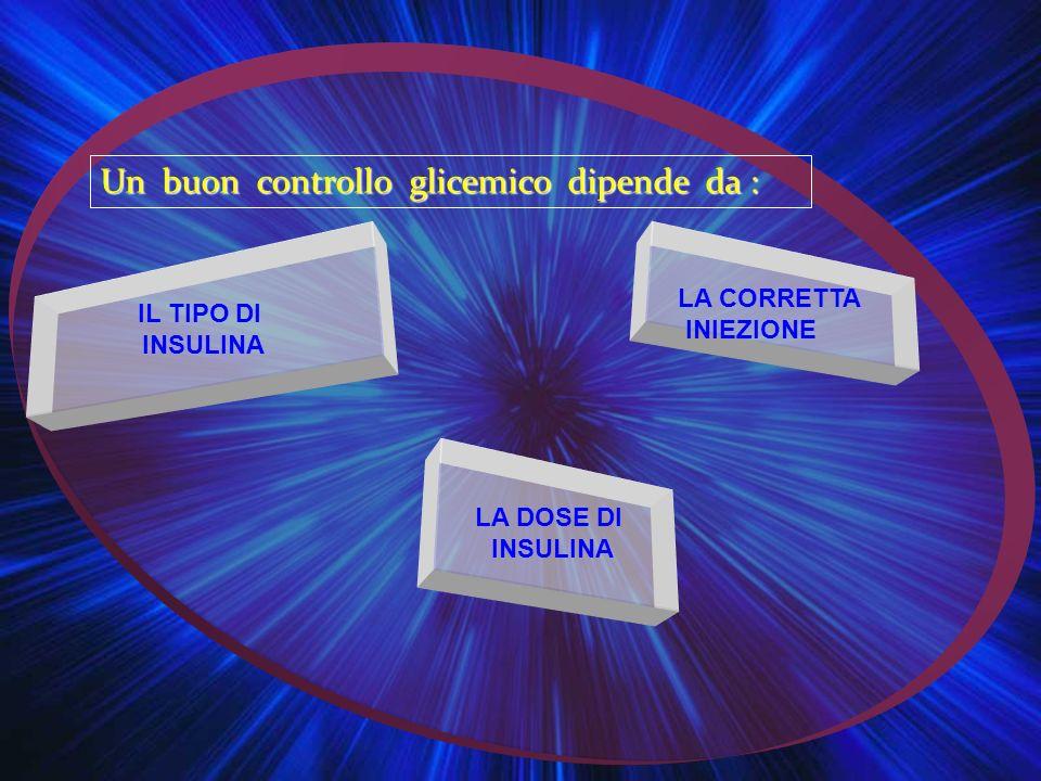 Un buon controllo glicemico dipende da : IL TIPO DI INSULINA LA CORRETTA INIEZIONE LA DOSE DI INSULINA