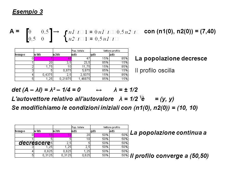 Esempio 3 A = con (n1(0), n2(0)) = (7,40) La popolazione decresce Il profilo oscilla det (A – λI) = λ² – 1/4 = 0 λ = ± 1/2 L autovettore relativo all autovalore λ = 1/2 è = (y, y) Se modifichiamo le condizioni iniziali con (n1(0), n2(0)) = (10, 10) La popolazione continua a decrescere Il profilo converge a (50,50)