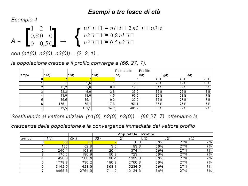Esempi a tre fasce di età Esempio 4 A = con (n1(0), n2(0), n3(0)) = (2, 2, 1).