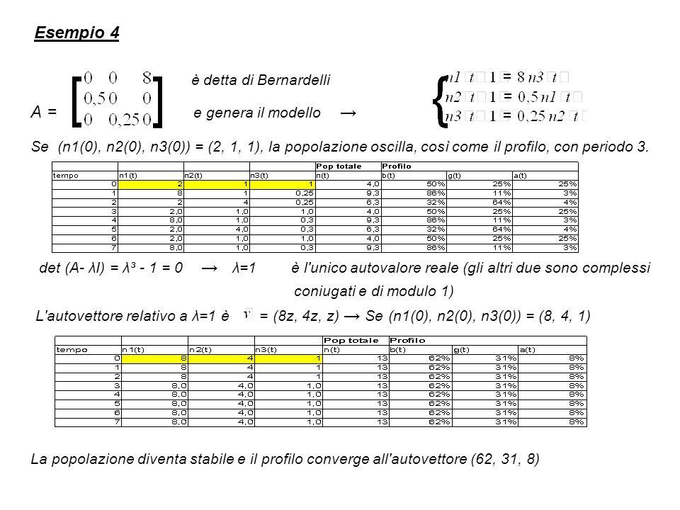 Esempio 4 è detta di Bernardelli A = e genera il modello Se (n1(0), n2(0), n3(0)) = (2, 1, 1), la popolazione oscilla, così come il profilo, con periodo 3.