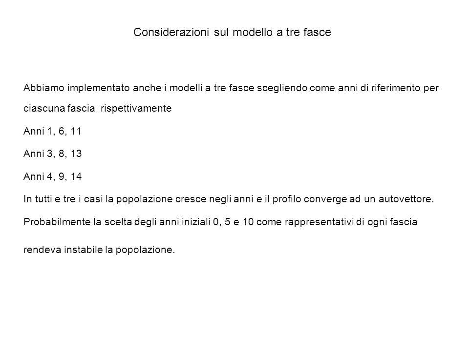 Considerazioni sul modello a tre fasce Abbiamo implementato anche i modelli a tre fasce scegliendo come anni di riferimento per ciascuna fascia rispettivamente Anni 1, 6, 11 Anni 3, 8, 13 Anni 4, 9, 14 In tutti e tre i casi la popolazione cresce negli anni e il profilo converge ad un autovettore.