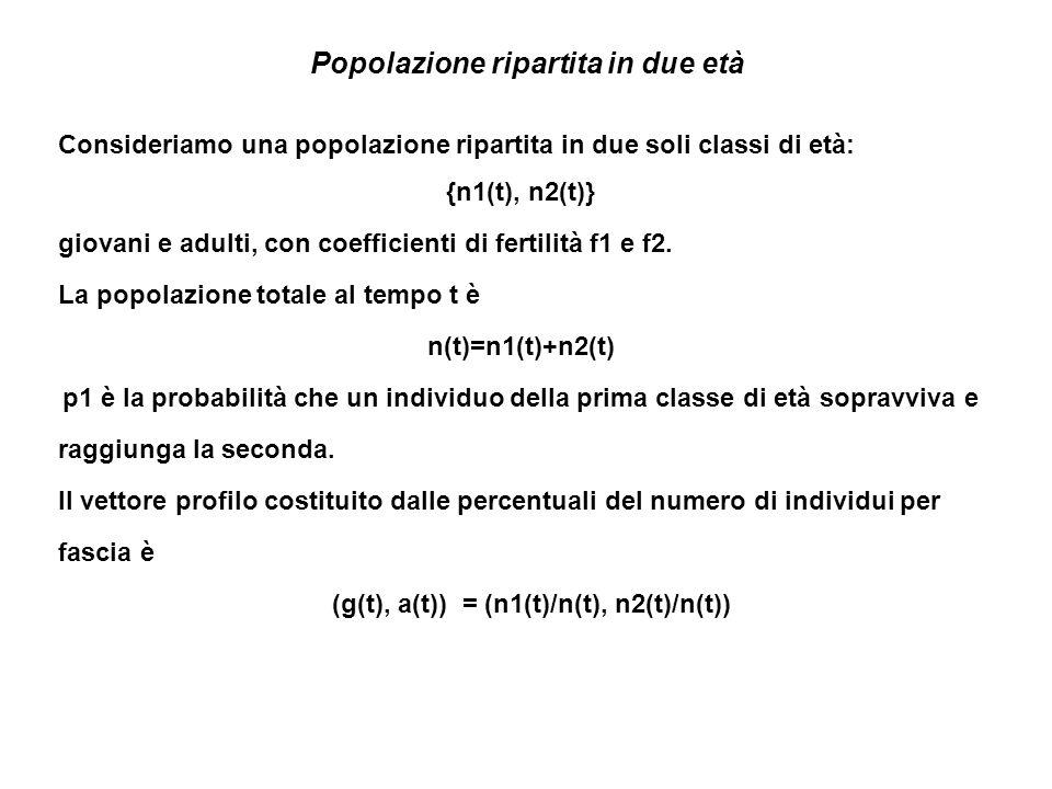 Popolazione ripartita in due età Consideriamo una popolazione ripartita in due soli classi di età: {n1(t), n2(t)} giovani e adulti, con coefficienti di fertilità f1 e f2.