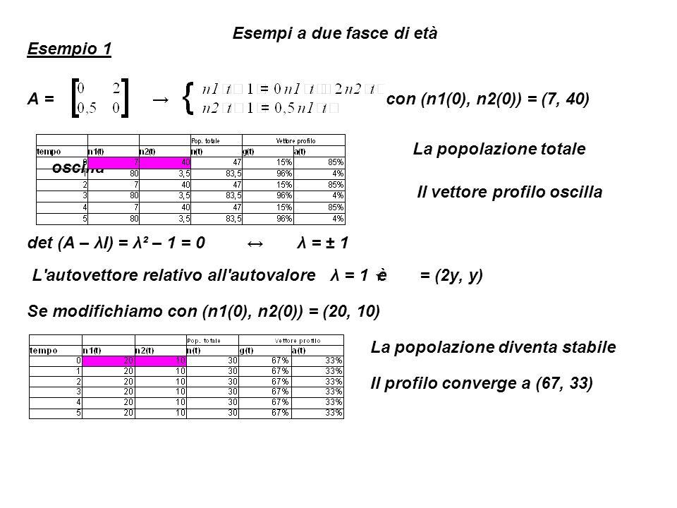 Esempio 2 A = con (n1(0), n2(0)) = (7, 40) La popolazione cresce Il profilo oscilla det (A – λI) = λ² – 2 = 0 λ = ± 2 L autovettore relativo all autovalore λ = 2 è = (4y, y) Se modifichiamo il vettore delle condizioni iniziali con (n1(0), n2(0)) = (40, 10) La popolazione continua a crescere Il profilo converge a (80,20)