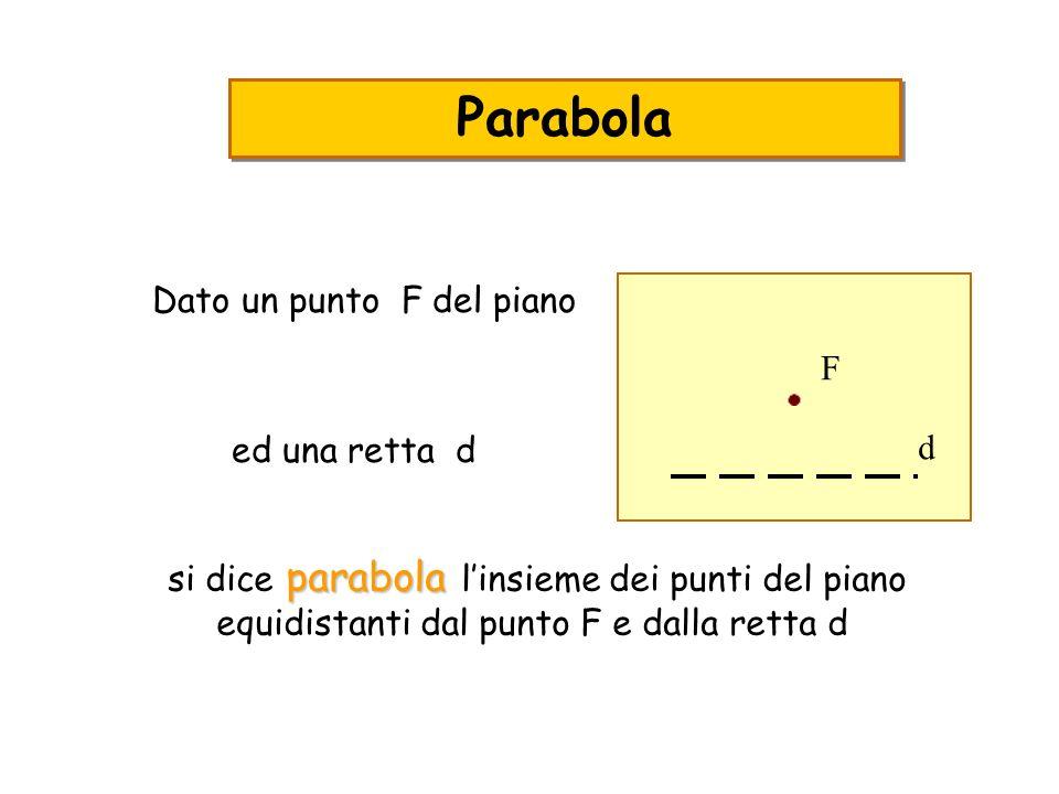 Parabola Dato un punto F del piano ed una retta d F d parabola si dice parabola linsieme dei punti del piano equidistanti dal punto F e dalla retta d