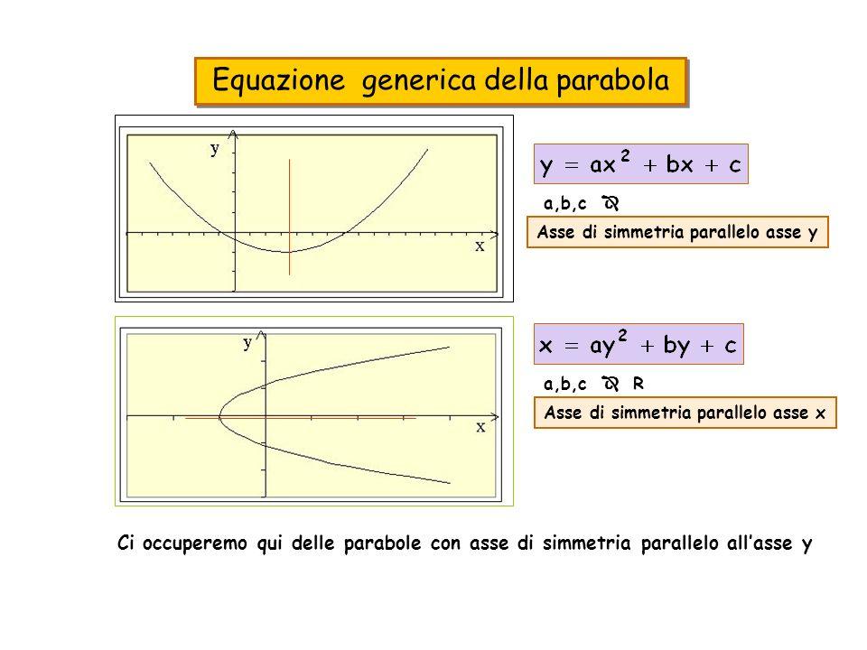 Equazione generica della parabola a,b,c R Asse di simmetria parallelo asse x a,b,c R Asse di simmetria parallelo asse y Ci occuperemo qui delle parabo