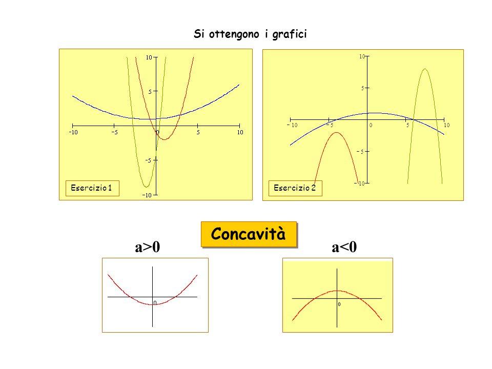 a>0 a<0 Concavità Si ottengono i grafici 10505 5 5 Esercizio 2 Esercizio 1