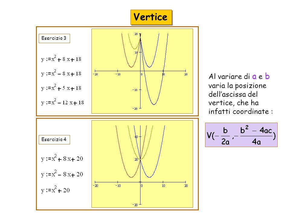 Esercizio 3Esercizio 4 Vertice ab Al variare di a e b varia la posizione dellascissa del vertice, che ha infatti coordinate :