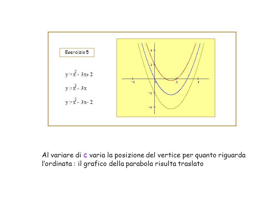 c Al variare di c varia la posizione del vertice per quanto riguarda lordinata : il grafico della parabola risulta traslato Esercizio 5