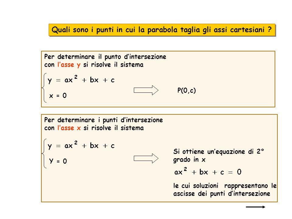 Per determinare i punti dintersezione con lasse x si risolve il sistema Y = 0 Si ottiene unequazione di 2° grado in x le cui soluzioni rappresentano l