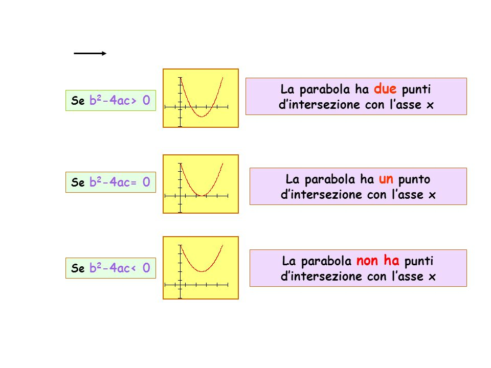La parabola ha un punto dintersezione con lasse x Se b 2 -4ac= 0 Se b 2 -4ac< 0 Se b 2 -4ac> 0 La parabola ha due punti dintersezione con lasse x La parabola non ha punti dintersezione con lasse x