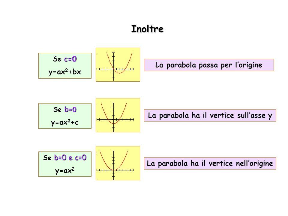 La parabola ha il vertice sullasse y Inoltre b =0 Se b =0 y=ax 2 +c b=0 e c=0 Se b=0 e c=0 y=ax 2 c=0 Se c=0 y=ax 2 +bx La parabola passa per lorigine La parabola ha il vertice nellorigine