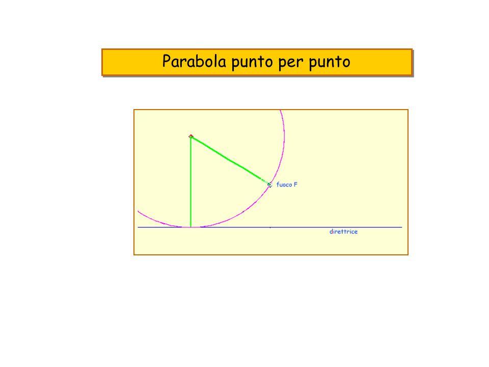 fuoco F direttrice Ogni punto è determinato dalleguaglianza fra le distanze punto-retta punto-fuoco Per ogni punto il valore delle distanze(=raggio) è diversa, tranne che...
