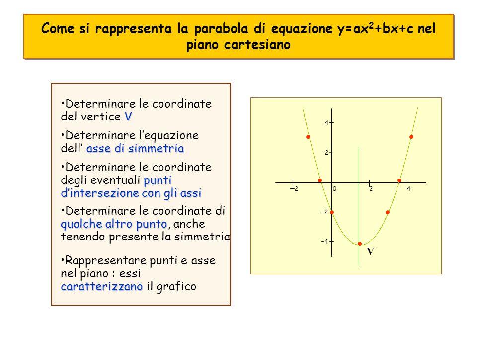 Come si rappresenta la parabola di equazione y=ax 2 +bx+c nel piano cartesiano 4202 4 2 2 4 VDeterminare le coordinate del vertice V asse di simmetriaDeterminare lequazione dell asse di simmetria punti dintersezione con gli assiDeterminare le coordinate degli eventuali punti dintersezione con gli assi qualche altro puntoDeterminare le coordinate di qualche altro punto, anche tenendo presente la simmetria caratterizzanoRappresentare punti e asse nel piano : essi caratterizzano il grafico V
