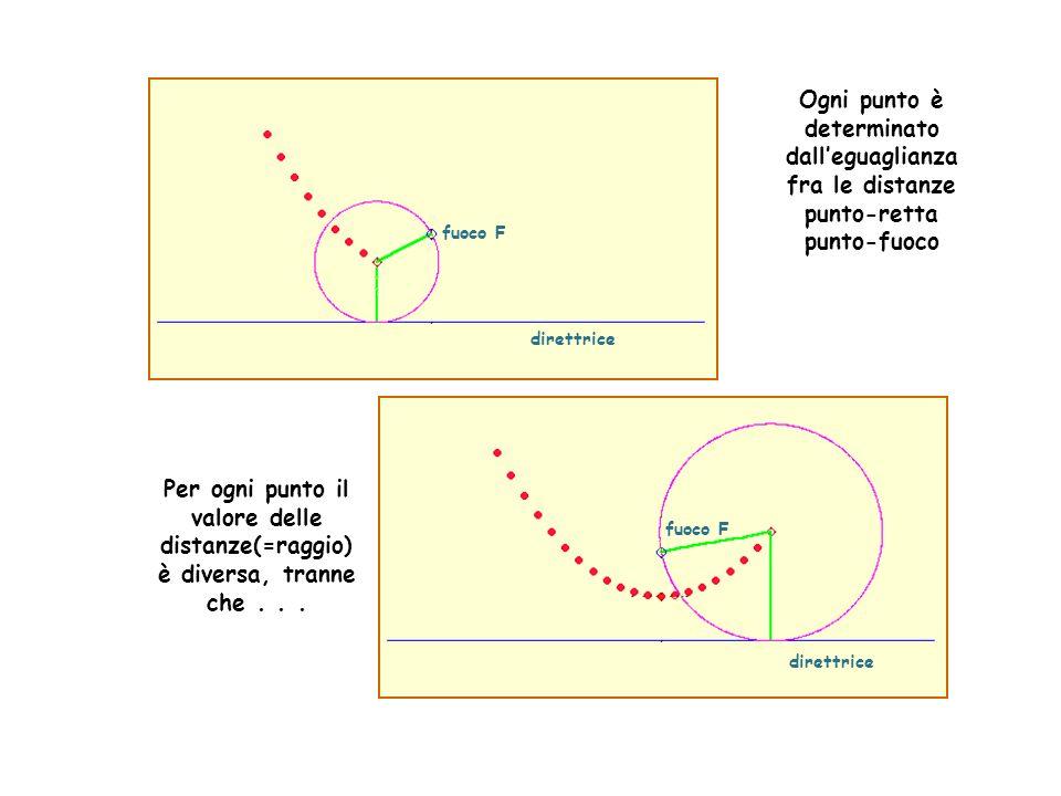 fuoco F direttrice Ogni punto è determinato dalleguaglianza fra le distanze punto-retta punto-fuoco Per ogni punto il valore delle distanze(=raggio) è