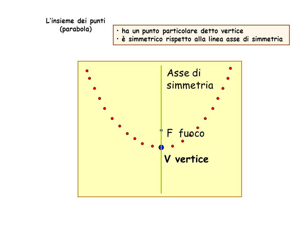 V vertice F fuoco Asse di simmetria Linsieme dei punti (parabola) ha un punto particolare detto vertice è simmetrico rispetto alla linea asse di simme