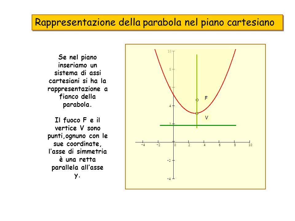 Rappresentazione della parabola nel piano cartesiano Se nel piano inseriamo un sistema di assi cartesiani si ha la rappresentazione a fianco della par