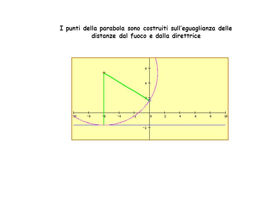 I punti della parabola sono costruiti sulleguaglianza delle distanze dal fuoco e dalla direttrice