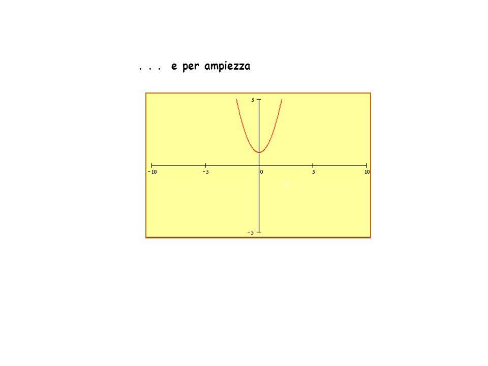 Formule y=ax 2 +bx+c vertice fuocodirettrice equazione asse di simmetria 420246810 4 2 2 4 6 8 F V